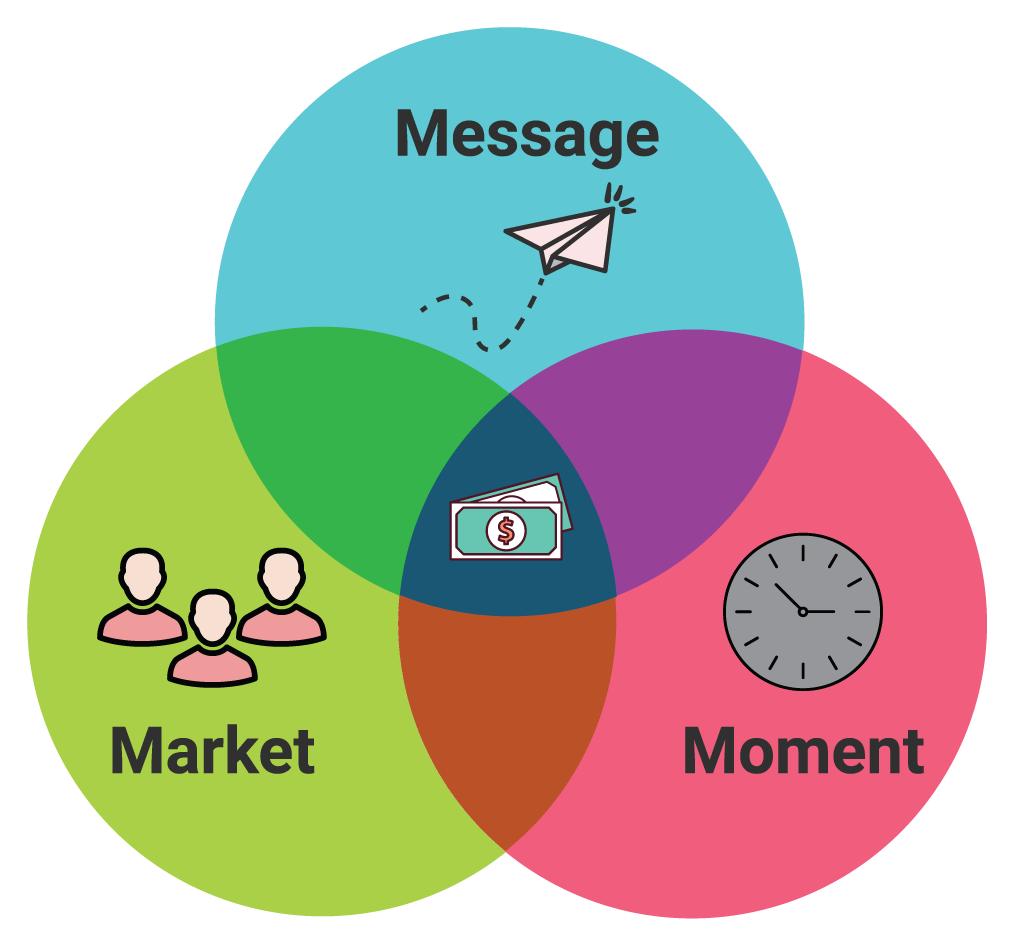 reducing churn rate - market message moment